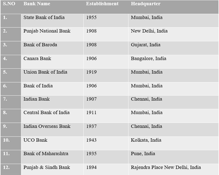 List of Govt. Banks