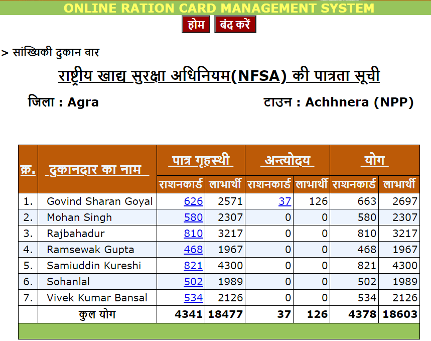 UP Ration Card List FPS Wise