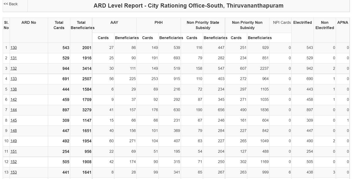 Kerala Ration Card ARD Level Report