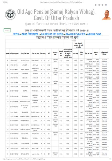 UP Old Age Pension List PDF Download