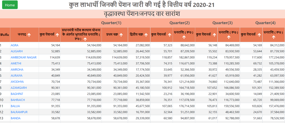 UP Old Age Pensioners List District Wise