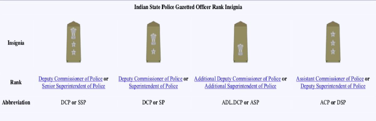 India State Police Gazetted Officer Rank Insignia