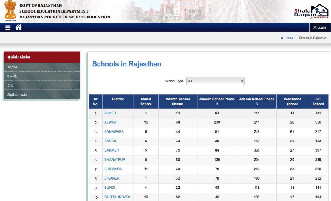 Shala Darpan Schools in Rajasthan